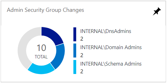 Audit Windows AD security group changes with Azure Log Analytics
